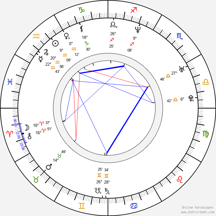 Andrea Karnasová - Birth horoscope chart