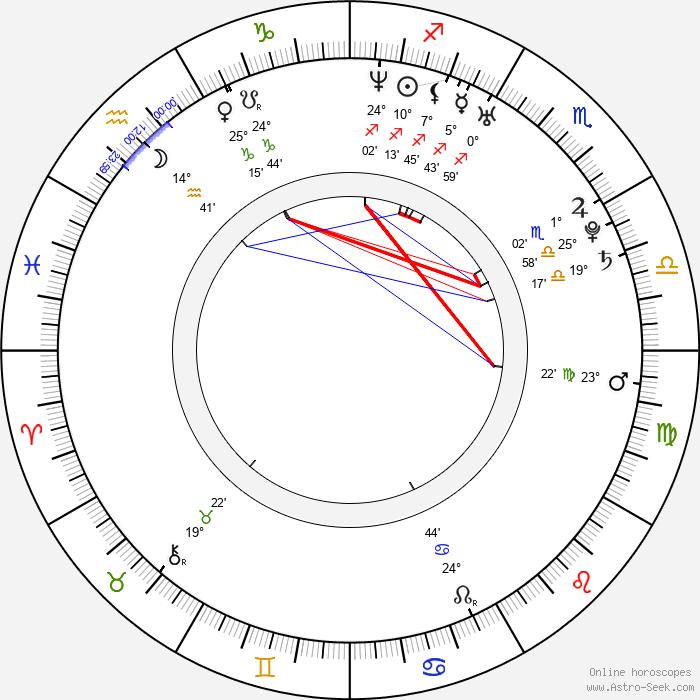 Andrea Lehotská - Birth horoscope chart