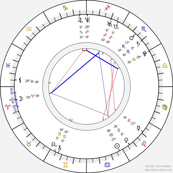 Andrea Libman - Birth horoscope chart