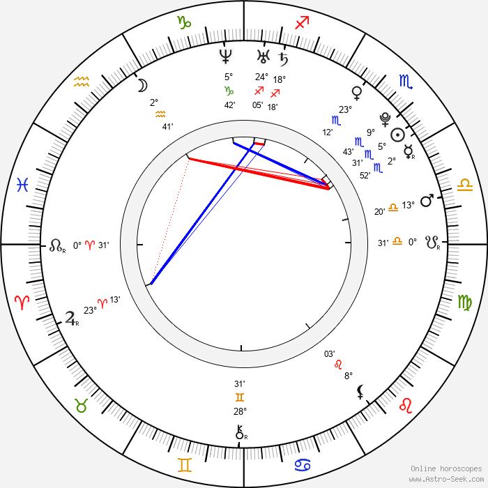Andrea Mohylová - Birth horoscope chart
