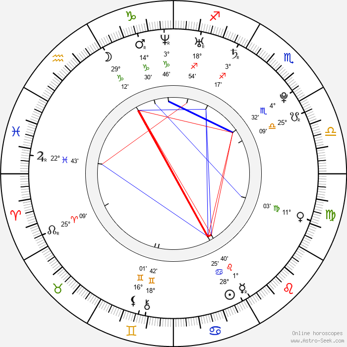 Andrea Nakládalová - Birth horoscope chart
