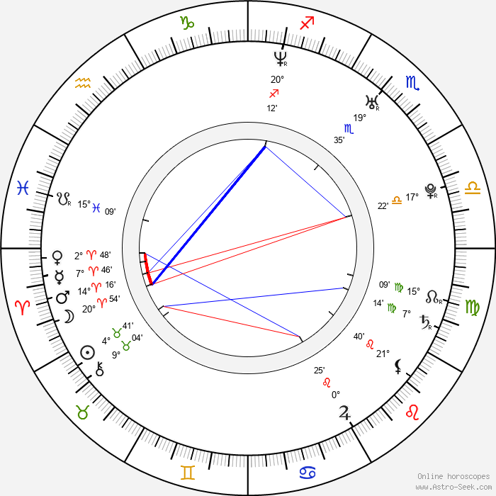 Andrea Osvárt - Birth horoscope chart