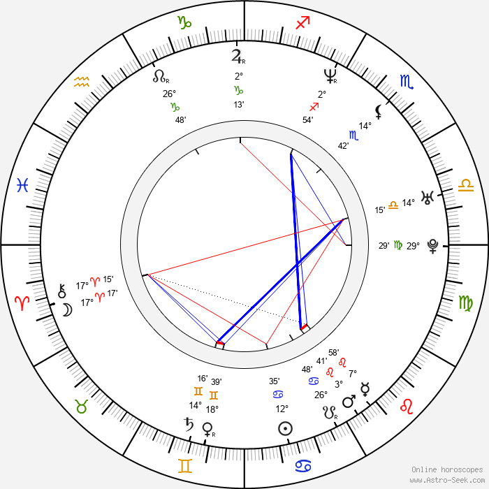 Andrea Prenghyová - Birth horoscope chart