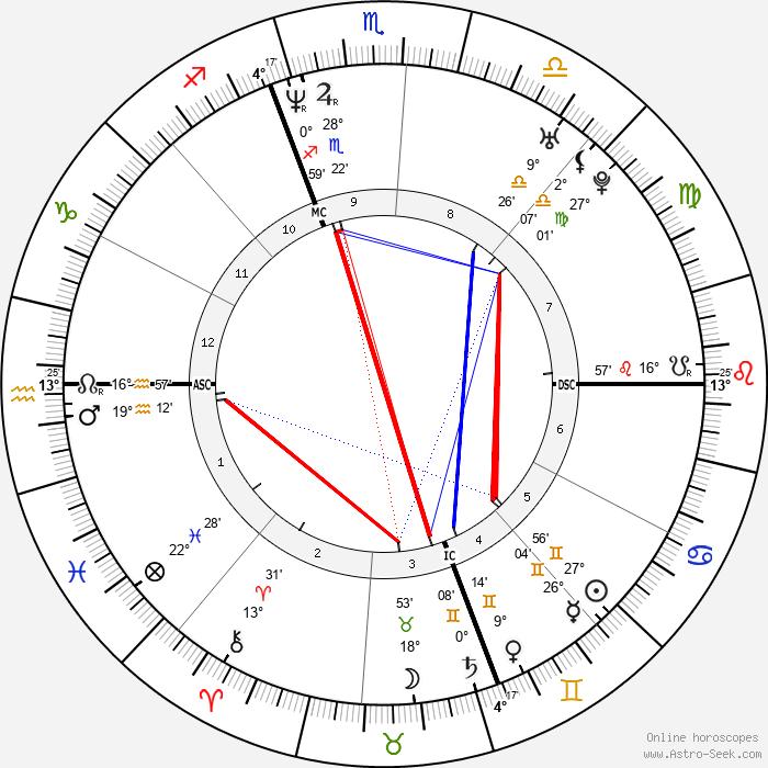 Andrea Sartoretti - Birth horoscope chart