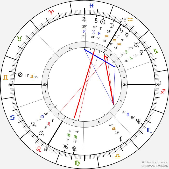 Andrea Sawatzki - Birth horoscope chart