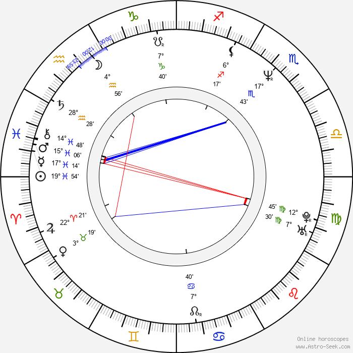 Andrea Schober - Birth horoscope chart