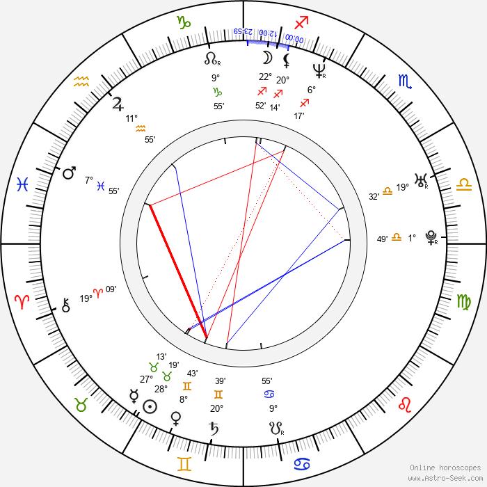 Andrea Schönová - Birth horoscope chart
