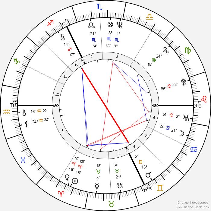 Andrea Ypsilanti - Birth horoscope chart