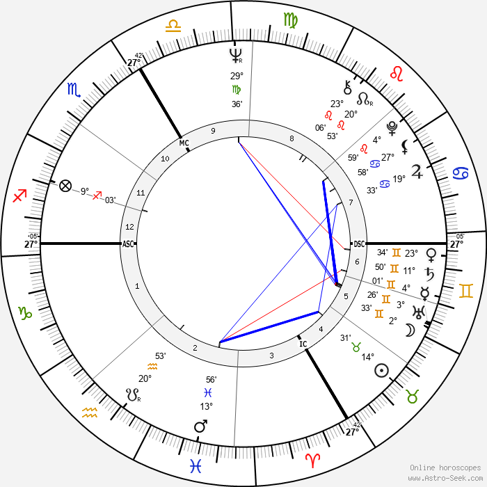 Andreas Baader - Birth horoscope chart