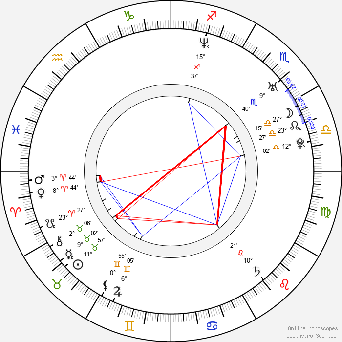 Andreas Bergh - Birth horoscope chart