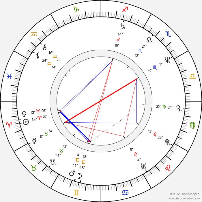 Andreas Borcherding - Birth horoscope chart