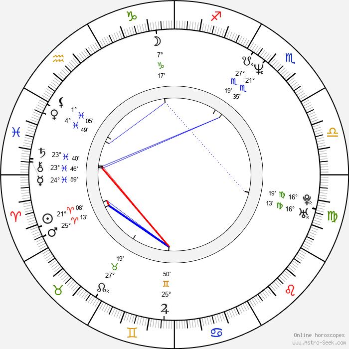Andreas Brucker - Birth horoscope chart