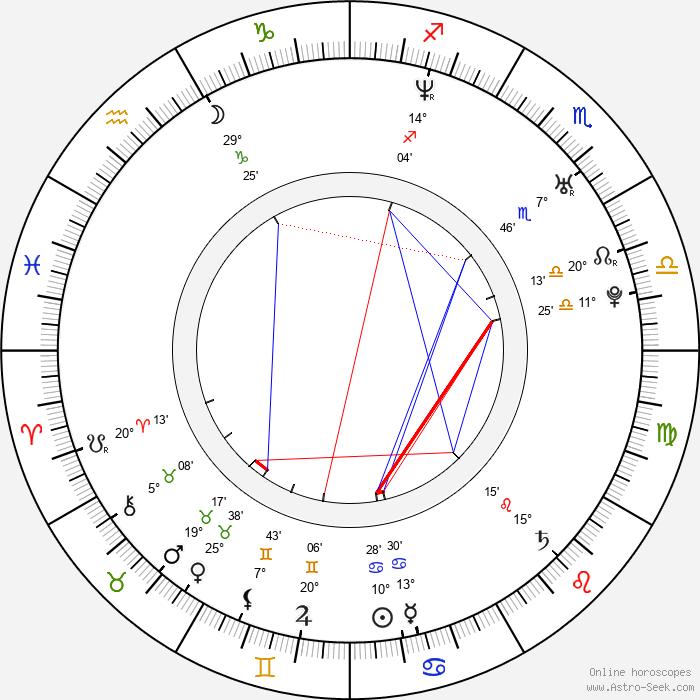 Andreas Dörner - Birth horoscope chart