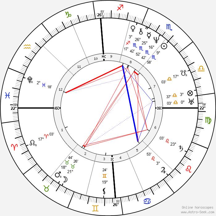 Andreas Gau - Birth horoscope chart