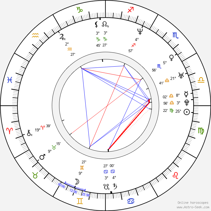 Andreas Günther - Birth horoscope chart