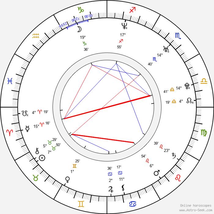 Andreas Jancke - Birth horoscope chart