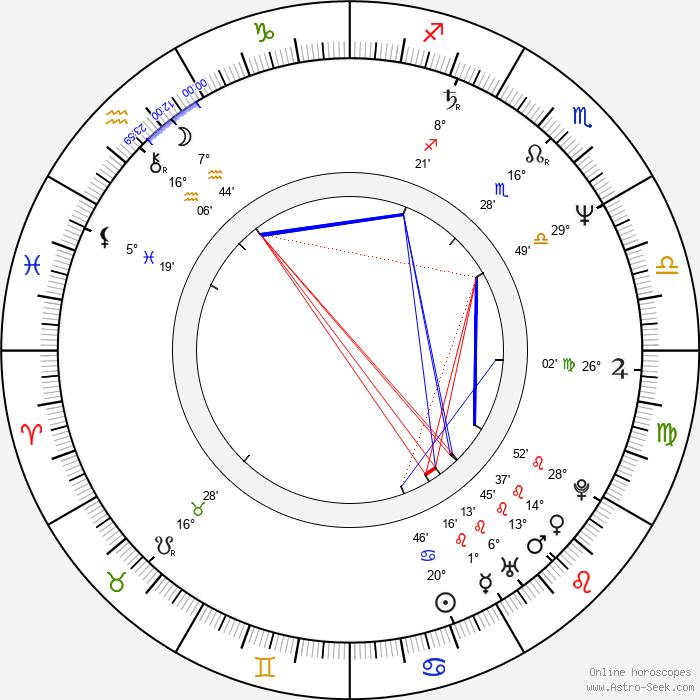 Andreas Kaufmann - Birth horoscope chart