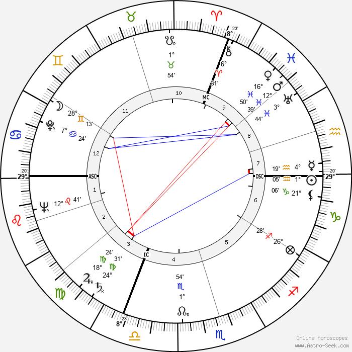 Andreas Ostler - Birth horoscope chart