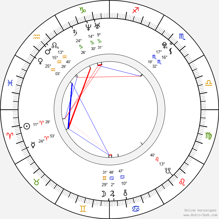 Andreas Schmidbauer - Birth horoscope chart