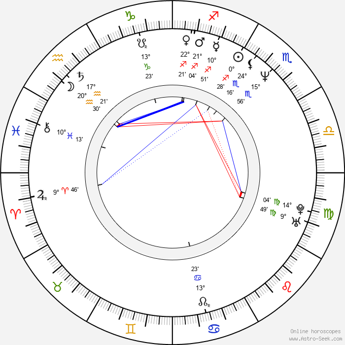 Andreas Schmidt - Birth horoscope chart