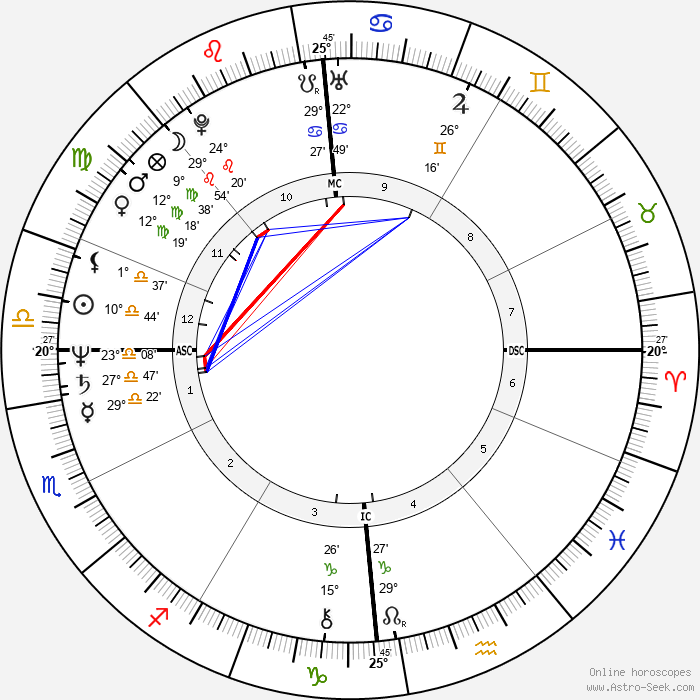 Andreas Vollenweider - Birth horoscope chart