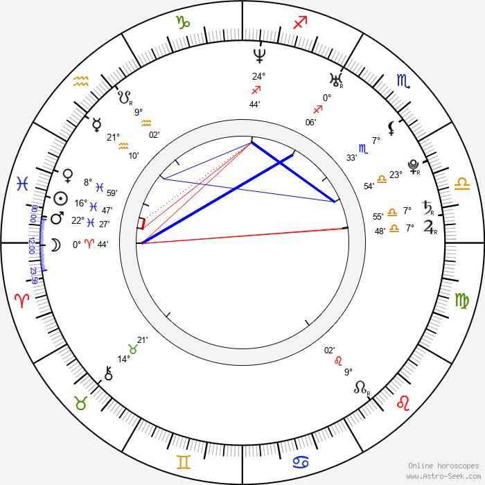 Andreas Wilson - Birth horoscope chart