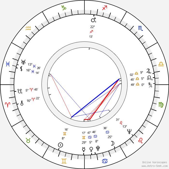 Andrei Calarasu - Birth horoscope chart