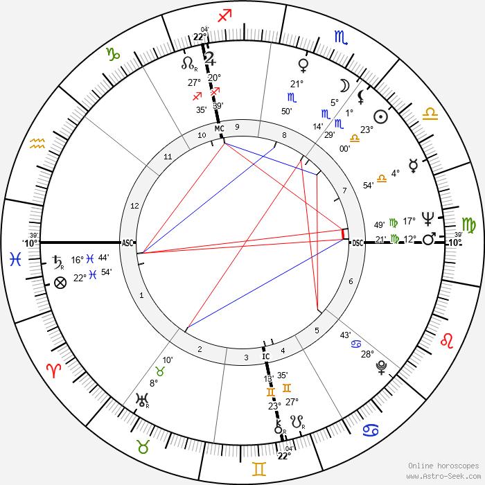 Andrei Chikatilo - Birth horoscope chart