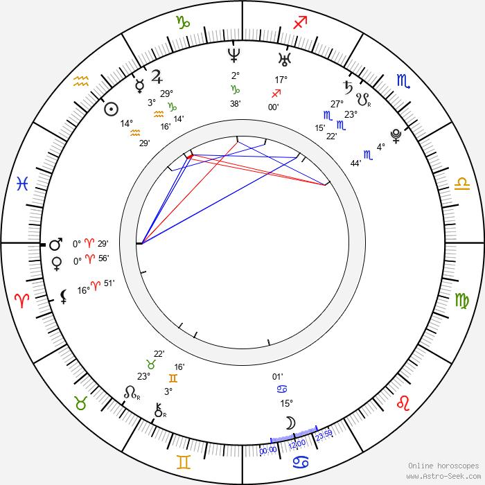 Andrei Kostitsyn - Birth horoscope chart