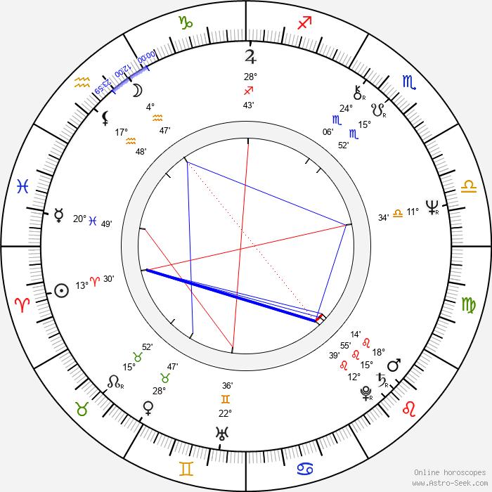 Andrei Razumovsky - Birth horoscope chart