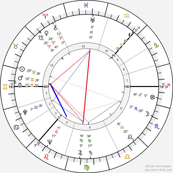 Andrei Sakharov - Birth horoscope chart