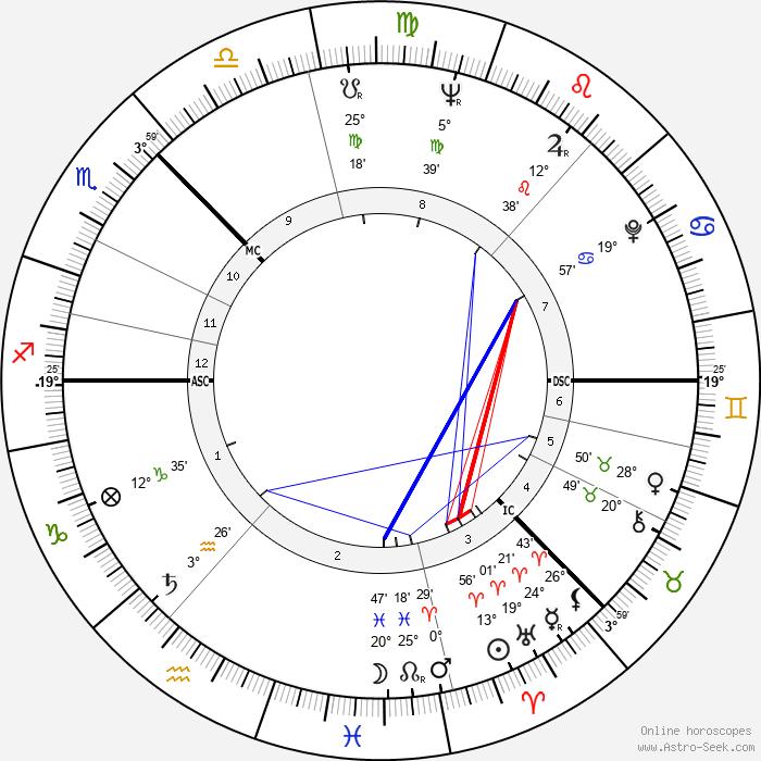 Andrei Tarkovsky - Birth horoscope chart