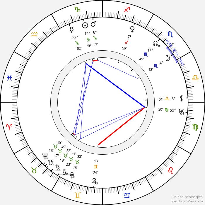 Andrej Gromov - Birth horoscope chart