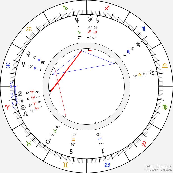 Andrej Hučka - Birth horoscope chart