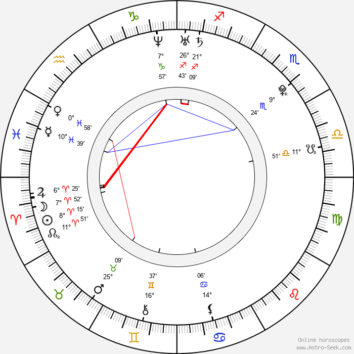Andrej Hučka - Birth horoscope chart
