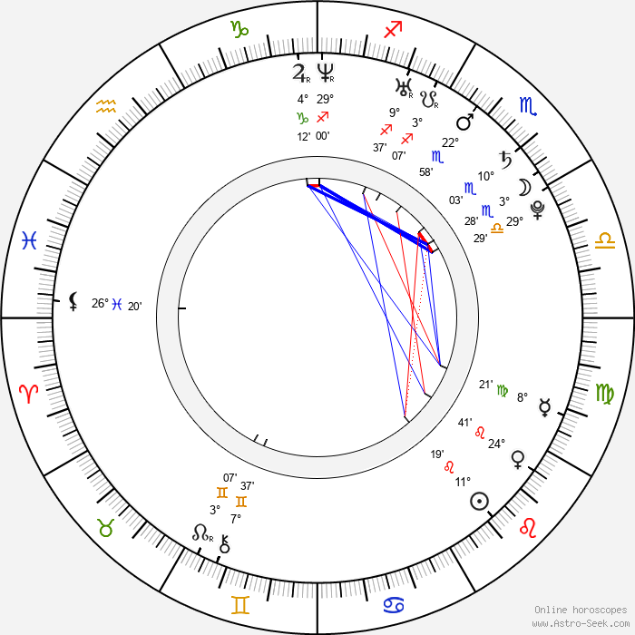 Andrej Kolenčík - Birth horoscope chart