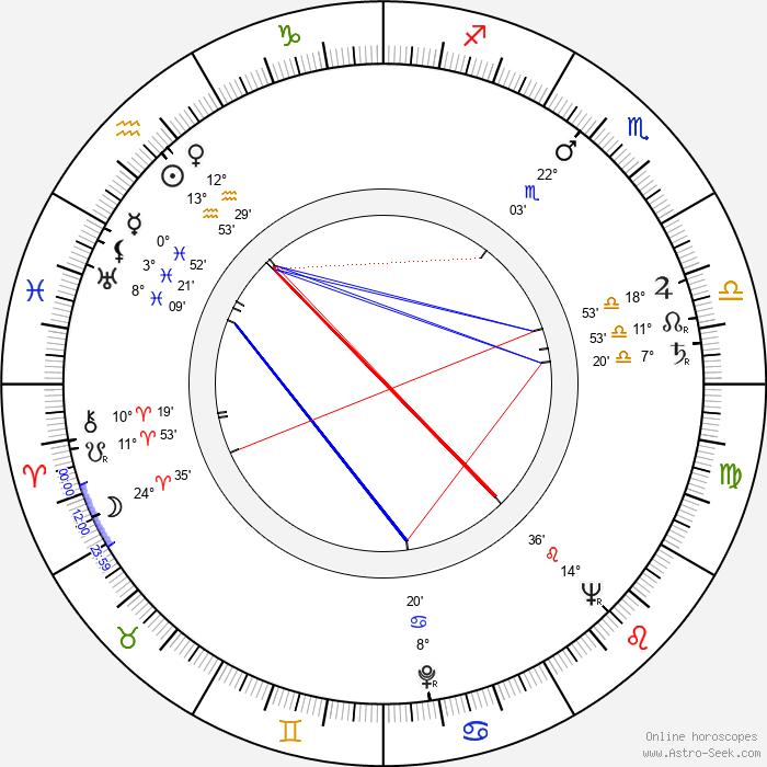 Andrej Lettrich - Birth horoscope chart