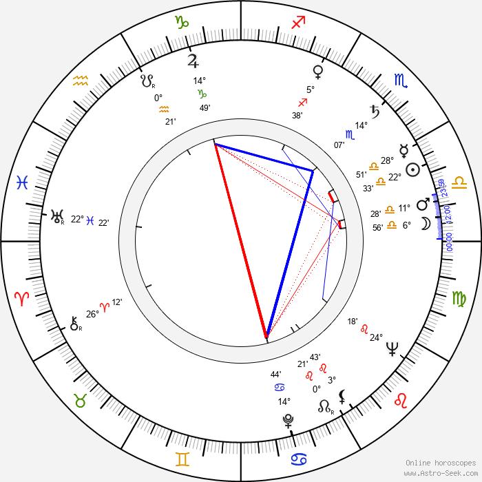 Andrej Mojžiš - Birth horoscope chart