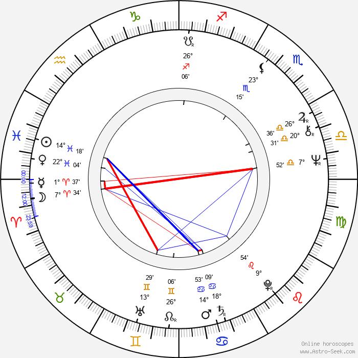 Andrej Pachinger - Birth horoscope chart