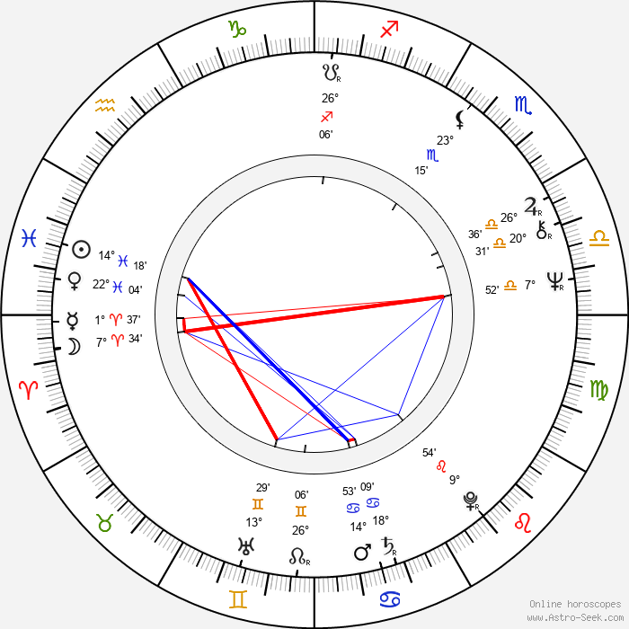Andrej Pachinger - Birth horoscope chart