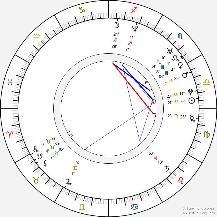 Andrej Ševčenko - Birth horoscope chart