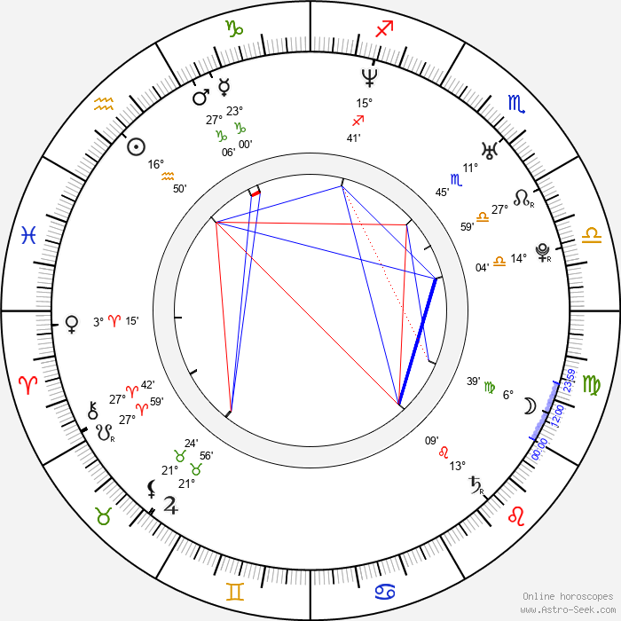 Andrés Couturier - Birth horoscope chart