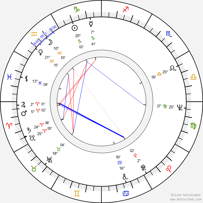 Andres Tarand - Birth horoscope chart