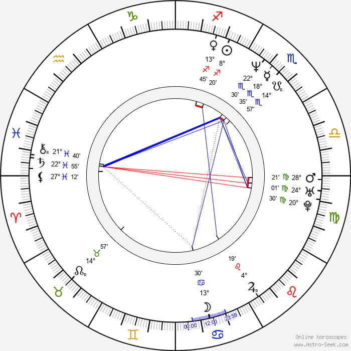 Andrew Adamson - Birth horoscope chart