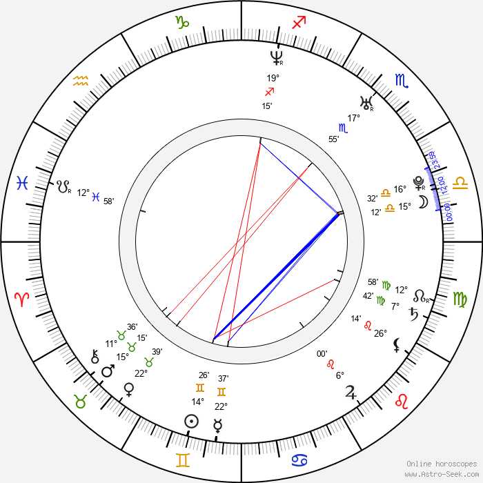 Andrew Aguilar - Birth horoscope chart