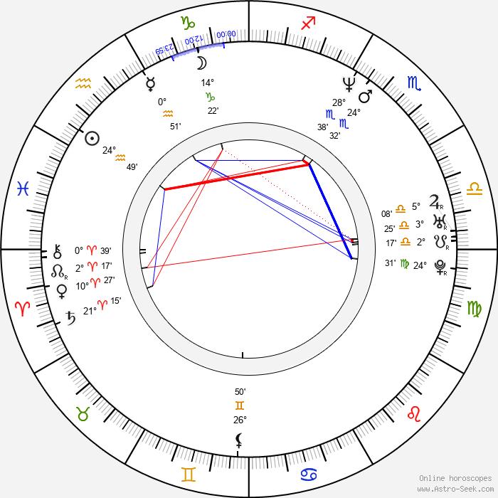 Andrew Bryniarski - Birth horoscope chart