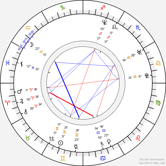 Andrew Clark - Birth horoscope chart