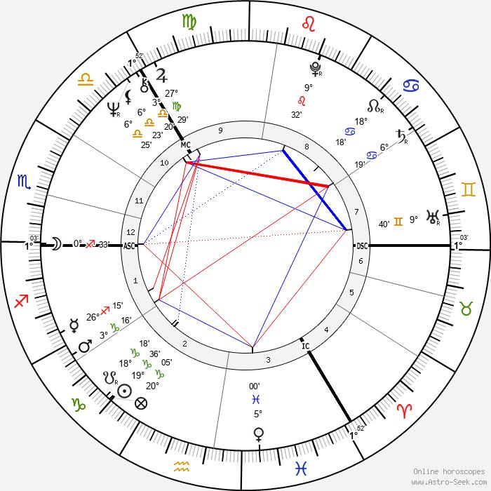 Andrew Dallmeyer - Birth horoscope chart