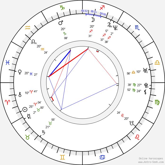 Andrew Daly - Birth horoscope chart