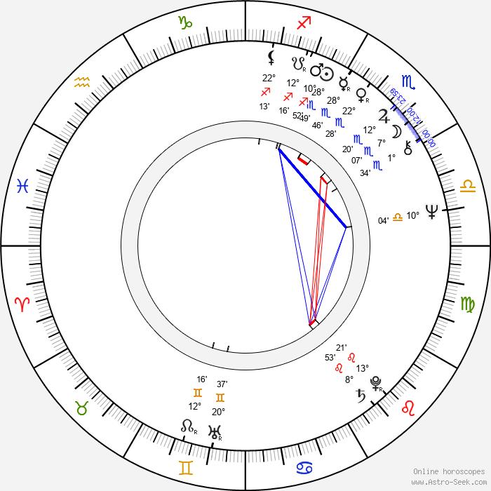 Andrew Davis - Birth horoscope chart